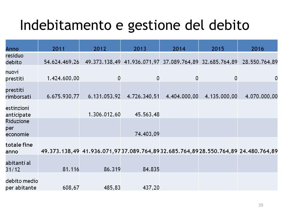 Indebitamento e gestione del debito Anno201120122013201420152016 residuo debito54.624.469,2649.373.138,4941.936.071,9737.089.764,8932.685.764,8928.550