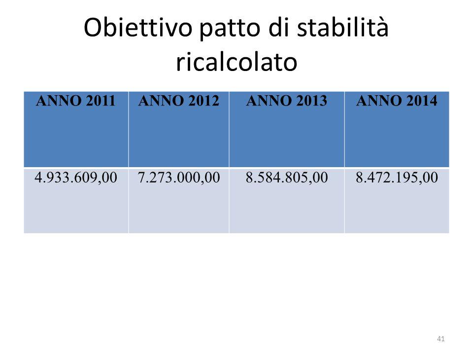 Obiettivo patto di stabilità ricalcolato ANNO 2011ANNO 2012ANNO 2013ANNO 2014 4.933.609,007.273.000,008.584.805,008.472.195,00 41