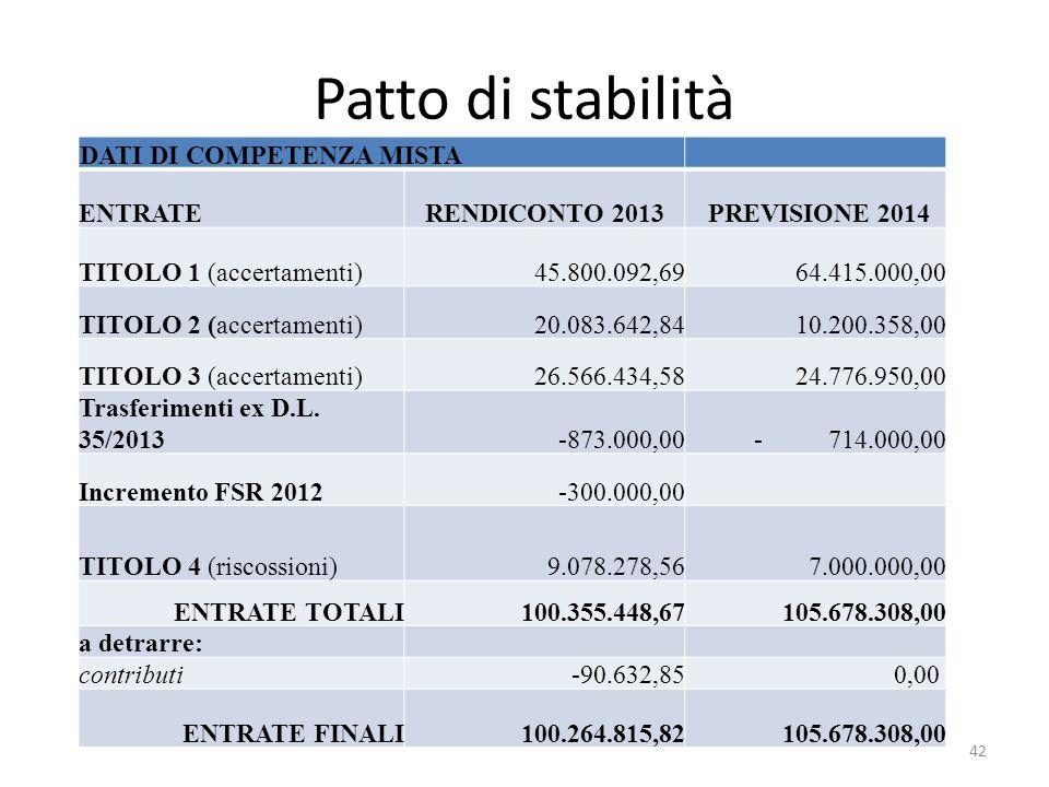Patto di stabilità DATI DI COMPETENZA MISTA ENTRATERENDICONTO 2013 PREVISIONE 2014 TITOLO 1 (accertamenti)45.800.092,6964.415.000,00 TITOLO 2 (accertamenti)20.083.642,8410.200.358,00 TITOLO 3 (accertamenti)26.566.434,5824.776.950,00 Trasferimenti ex D.L.