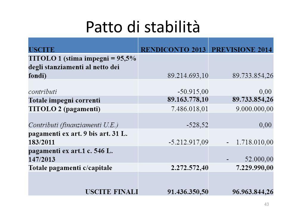 Patto di stabilità USCITE RENDICONTO 2013 PREVISIONE 2014 TITOLO 1 (stima impegni = 95,5% degli stanziamenti al netto dei fondi) 89.214.693,10 89.733.854,26 contributi-50.915,000,00 Totale impegni correnti 89.163.778,1089.733.854,26 TITOLO 2 (pagamenti)7.486.018,019.000.000,00 Contributi (finanziamenti U.E.)-528,520,00 pagamenti ex art.
