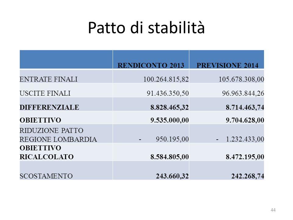 Patto di stabilità RENDICONTO 2013 PREVISIONE 2014 ENTRATE FINALI100.264.815,82105.678.308,00 USCITE FINALI91.436.350,5096.963.844,26 DIFFERENZIALE8.8