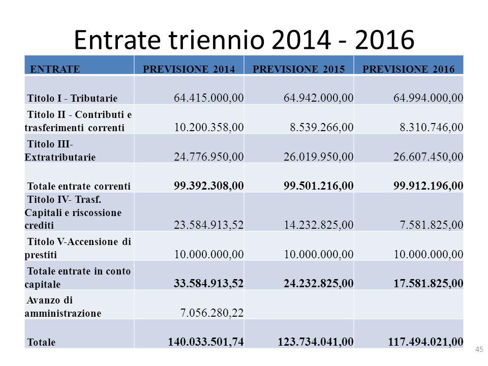 Entrate triennio 2014 - 2016 ENTRATEPREVISIONE 2014PREVISIONE 2015PREVISIONE 2016 Titolo I - Tributarie 64.415.000,00 64.942.000,00 64.994.000,00 Tito
