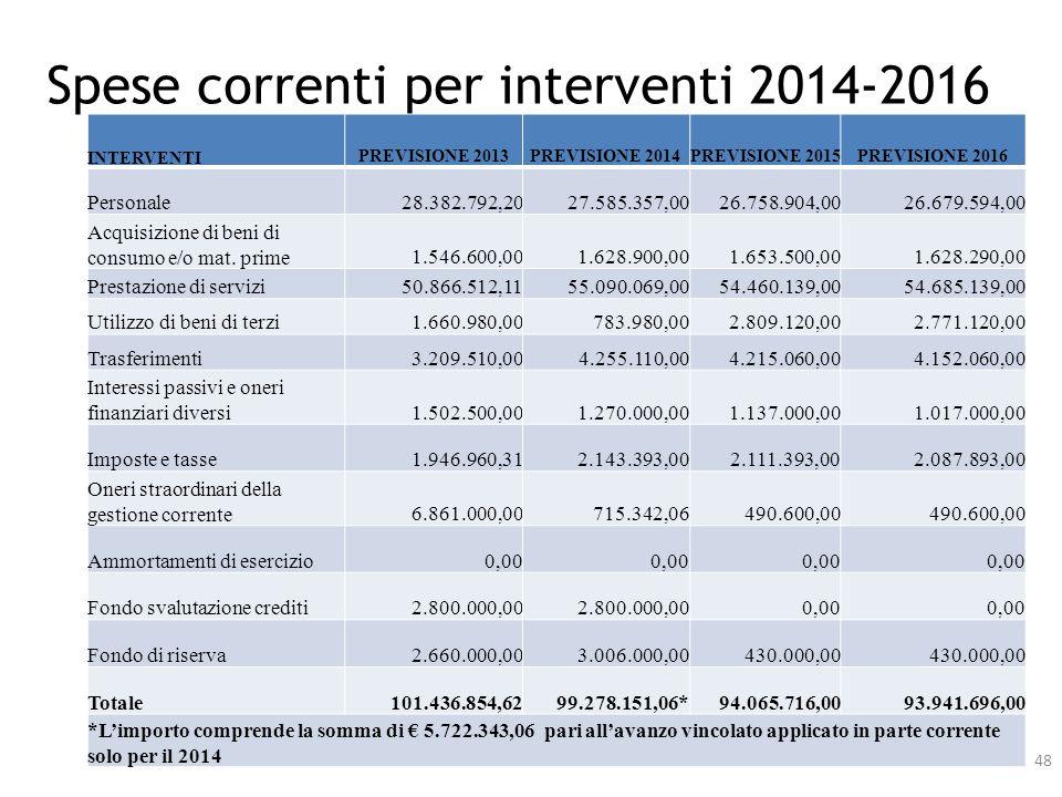 Spese correnti per interventi 2014-2016 INTERVENTIPREVISIONE 2013PREVISIONE 2014PREVISIONE 2015PREVISIONE 2016 Personale28.382.792,2027.585.357,0026.7