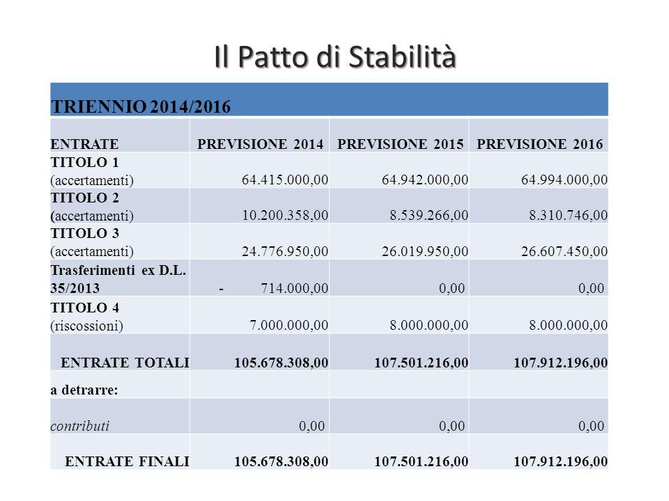 Il Patto di Stabilità TRIENNIO 2014/2016 ENTRATE PREVISIONE 2014 PREVISIONE 2015 PREVISIONE 2016 TITOLO 1 (accertamenti)64.415.000,0064.942.000,0064.9