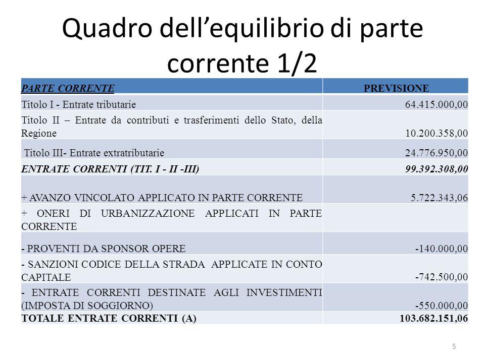 Quadro dell'equilibrio di parte corrente 1/2 PARTE CORRENTE PREVISIONE Titolo I - Entrate tributarie64.415.000,00 Titolo II – Entrate da contributi e
