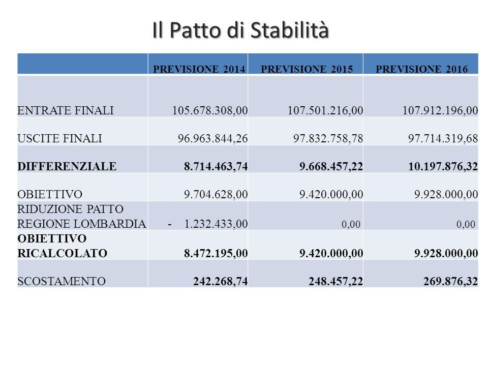 Il Patto di Stabilità PREVISIONE 2014 PREVISIONE 2015 PREVISIONE 2016 ENTRATE FINALI105.678.308,00107.501.216,00107.912.196,00 USCITE FINALI96.963.844