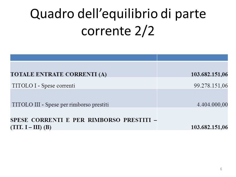 Quadro dell'equilibrio di parte corrente 2/2 TOTALE ENTRATE CORRENTI (A)103.682.151,06 TITOLO I - Spese correnti99.278.151,06 TITOLO III - Spese per rimborso prestiti4.404.000,00 SPESE CORRENTI E PER RIMBORSO PRESTITI – (TIT.