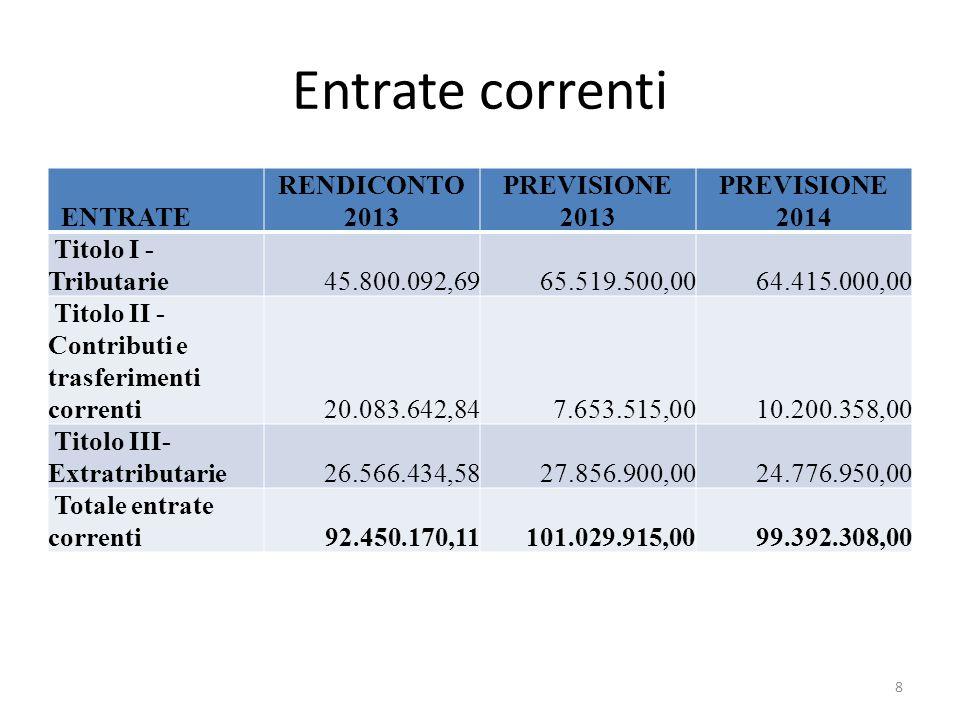 Entrate correnti ENTRATE RENDICONTO 2013 PREVISIONE 2013 PREVISIONE 2014 Titolo I - Tributarie 45.800.092,69 65.519.500,00 64.415.000,00 Titolo II - C