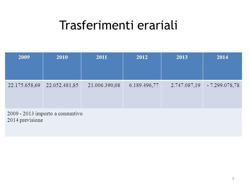 Trasferimenti erariali 200920102011201220132014 22.175.658,6922.052.481,8521.006.390,086.189.496,772.747.087,19- 7.299.078,78 2009 - 2013 importo a consuntivo 2014 previsione 9