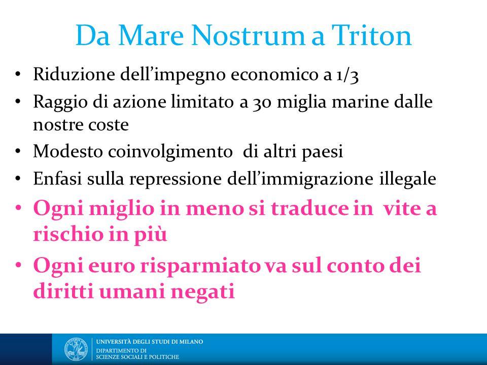 Da Mare Nostrum a Triton Riduzione dell'impegno economico a 1/3 Raggio di azione limitato a 30 miglia marine dalle nostre coste Modesto coinvolgimento
