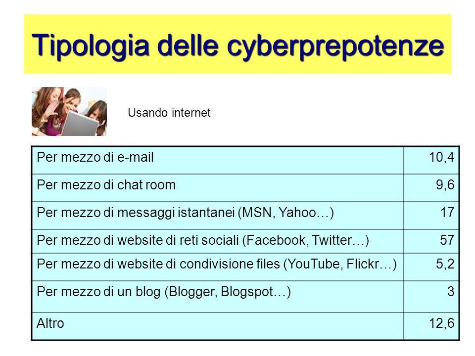 Tipologia delle cyberprepotenze Per mezzo di e-mail10,4 Per mezzo di chat room9,6 Per mezzo di messaggi istantanei (MSN, Yahoo…)17 Per mezzo di websit
