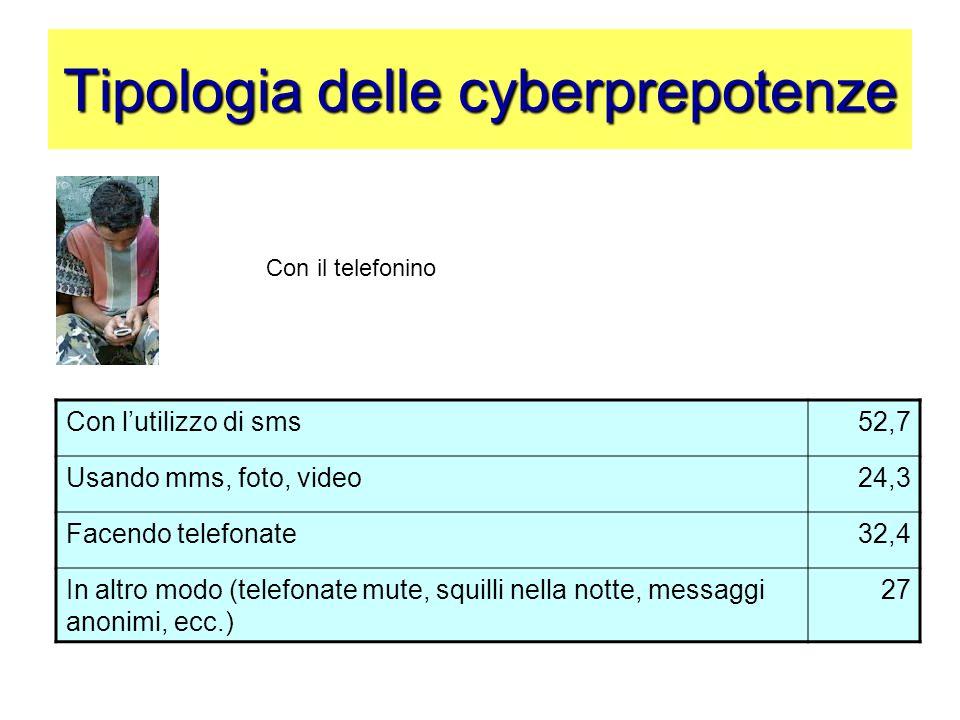 Tipologia delle cyberprepotenze Con l'utilizzo di sms52,7 Usando mms, foto, video24,3 Facendo telefonate32,4 In altro modo (telefonate mute, squilli n