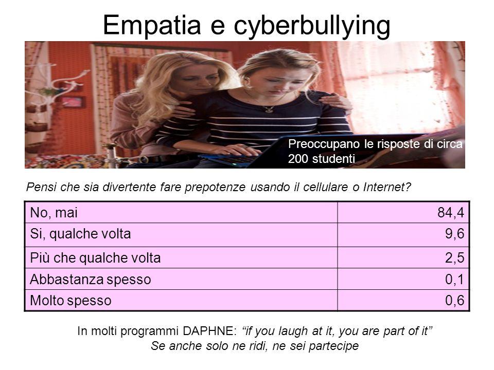 Empatia e cyberbullying No, mai84,4 Si, qualche volta9,6 Più che qualche volta2,5 Abbastanza spesso0,1 Molto spesso0,6 Pensi che sia divertente fare p