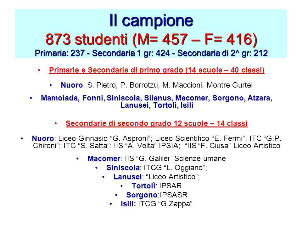 Il campione 873 studenti (M= 457 – F= 416) Primaria: 237 - Secondaria 1 gr: 424 - Secondaria di 2^ gr: 212 Primarie e Secondarie di primo grado (14 sc