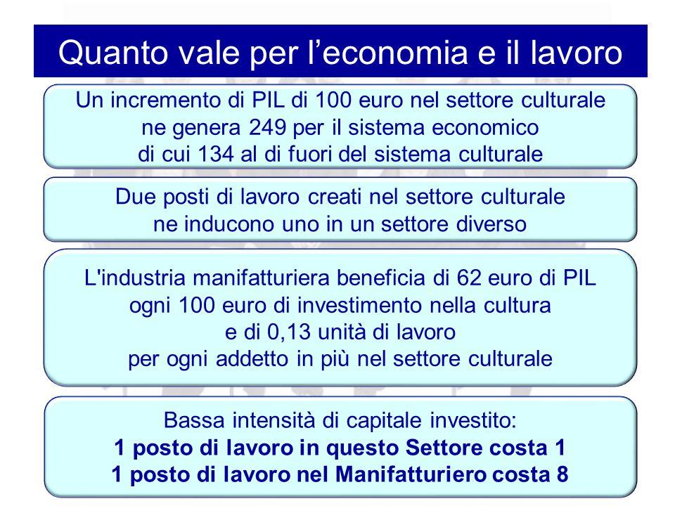 Un incremento di PIL di 100 euro nel settore culturale ne genera 249 per il sistema economico di cui 134 al di fuori del sistema culturale Due posti di lavoro creati nel settore culturale ne inducono uno in un settore diverso L industria manifatturiera beneficia di 62 euro di PIL ogni 100 euro di investimento nella cultura e di 0,13 unità di lavoro per ogni addetto in più nel settore culturale Quanto vale per l'economia e il lavoro Bassa intensità di capitale investito: 1 posto di lavoro in questo Settore costa 1 1 posto di lavoro nel Manifatturiero costa 8