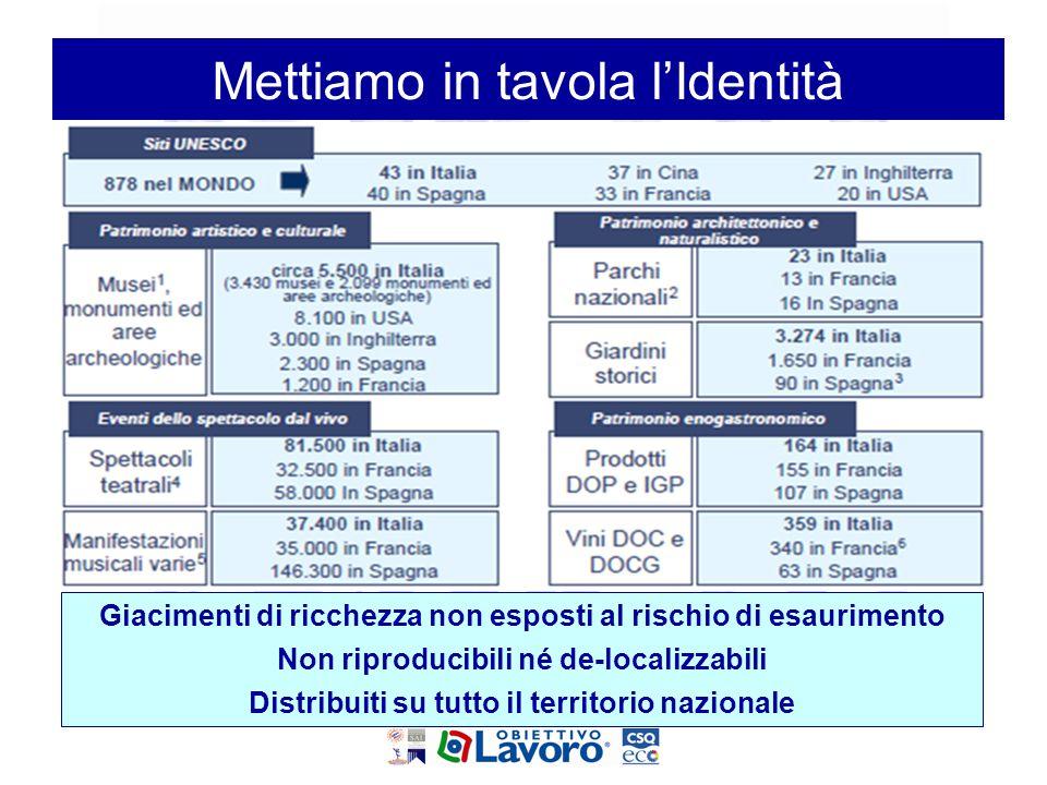 Giacimenti di ricchezza non esposti al rischio di esaurimento Non riproducibili né de-localizzabili Distribuiti su tutto il territorio nazionale Metti