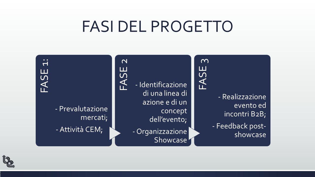 FASE 1: - Prevalutazione mercati; - Attività CEM; FASE 2 - Identificazione di una linea di azione e di un concept dell'evento; - Organizzazione Showcase FASE 3 - Realizzazione evento ed incontri B2B; - Feedback post- showcase FASI DEL PROGETTO