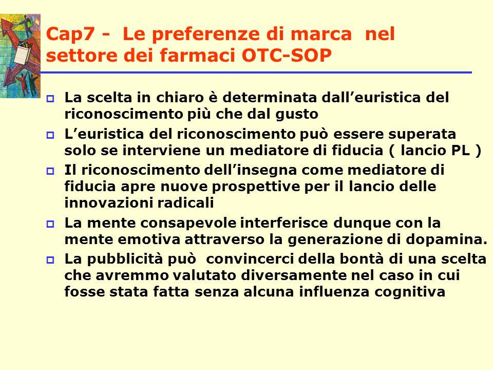 Cap7 - Le preferenze di marca nel settore dei farmaci OTC-SOP  Posizionamento di prezzo e preferenze di marca il posizionamento di prezzo della PL deve tener conto delle aspettative generate dal cervello consapevole .