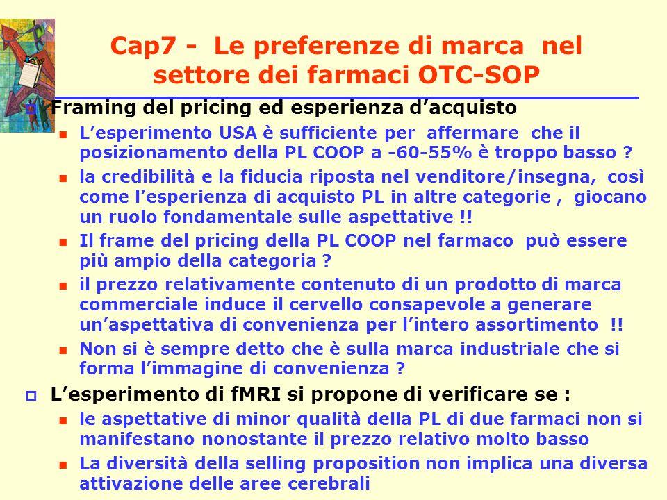 Cap7 - Le preferenze di marca nel settore dei farmaci OTC-SOP  Tecnologia, ipotesi e protocollo dell'esperimento di fMRI La fMRI misura l'intensità del flusso sanguigno La fMRI presenta un'alta risoluzione spaziale e una bassa risoluzione temporale il consumatore non risparmia sulla salute e il prezzo non è di conseguenza un elemento decisivo per la scelta ( Fig 7.1)( Fig 7.1) Le ipotesi sottoposte a verifica ( HP )( HP ) Il protocollo sperimentale ( osservazione, prezzo, scelta )  I risultati dell'esperimento le attivazioni generate dalla vista della marca commerciale risultano essere più intense rispetto a quelle determinate dalla vista della marca industriale.