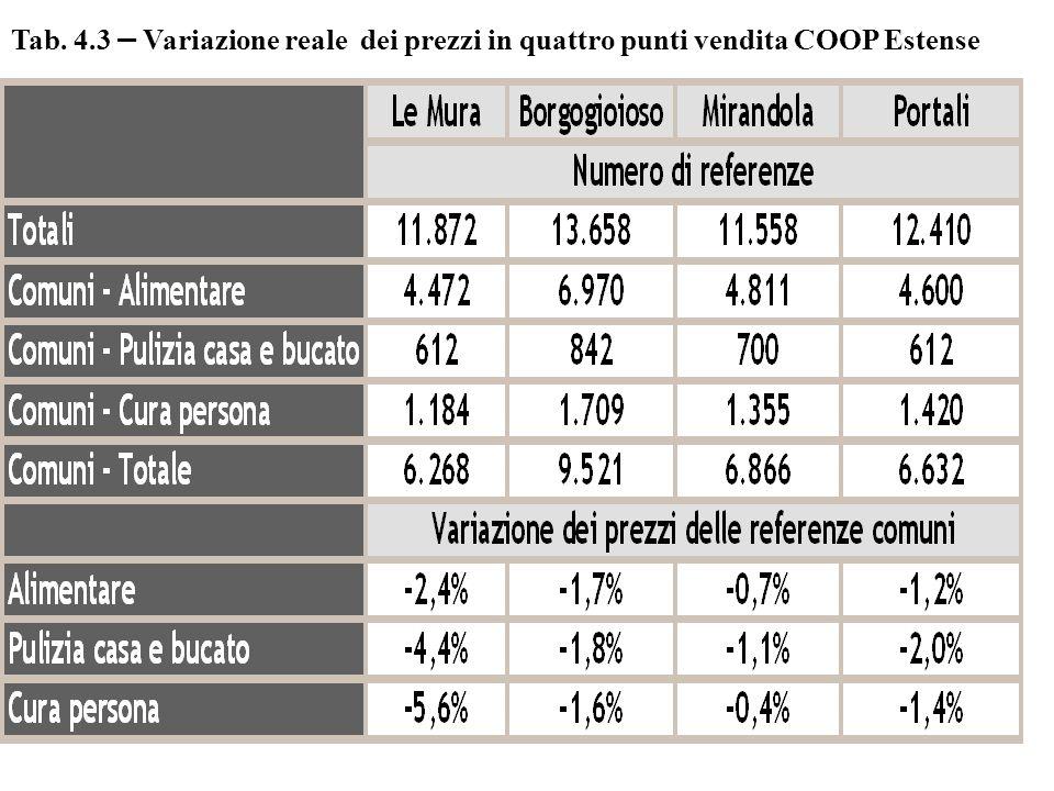 Fig.44--Percezionedella variazione dei prezzi del pdvnegli ultimi tre mesi per i prodotti alimentari 4% 6% 7% 5% 33% 28% 30% 32% 31% 44% 42% 45% 41% 43% 17% 23% 18% 19% 2% 1% 3% 2% Borgogioioso Mirandola Portali Le Mura Totale aumentati molto aumentati poco rimasti stabili diminuiti poco diminuiti molto