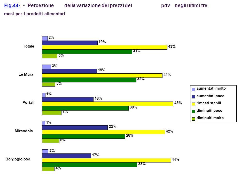 Fig.44--Percezionedella variazione dei prezzi del pdvnegli ultimi tre mesi per i prodotti alimentari 4% 6% 7% 5% 33% 28% 30% 32% 31% 44% 42% 45% 41% 4