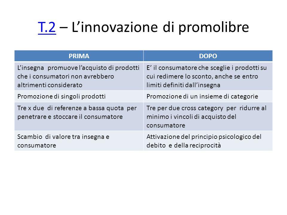 T.2T.2 – L'innovazione di promolibre PRIMADOPO L'insegna promuove l'acquisto di prodotti che i consumatori non avrebbero altrimenti considerato E' il