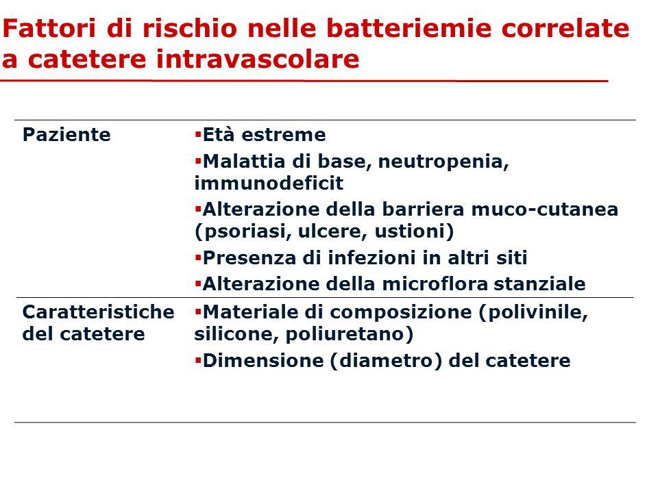 Fattori di rischio nelle batteriemie correlate a catetere intravascolare Paziente  Età estreme  Malattia di base, neutropenia, immunodeficit  Alter