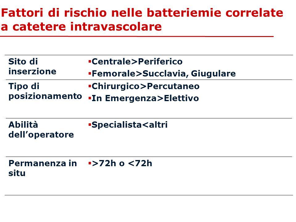 Fattori di rischio nelle batteriemie correlate a catetere intravascolare Sito di inserzione  Centrale>Periferico  Femorale>Succlavia, Giugulare Tipo