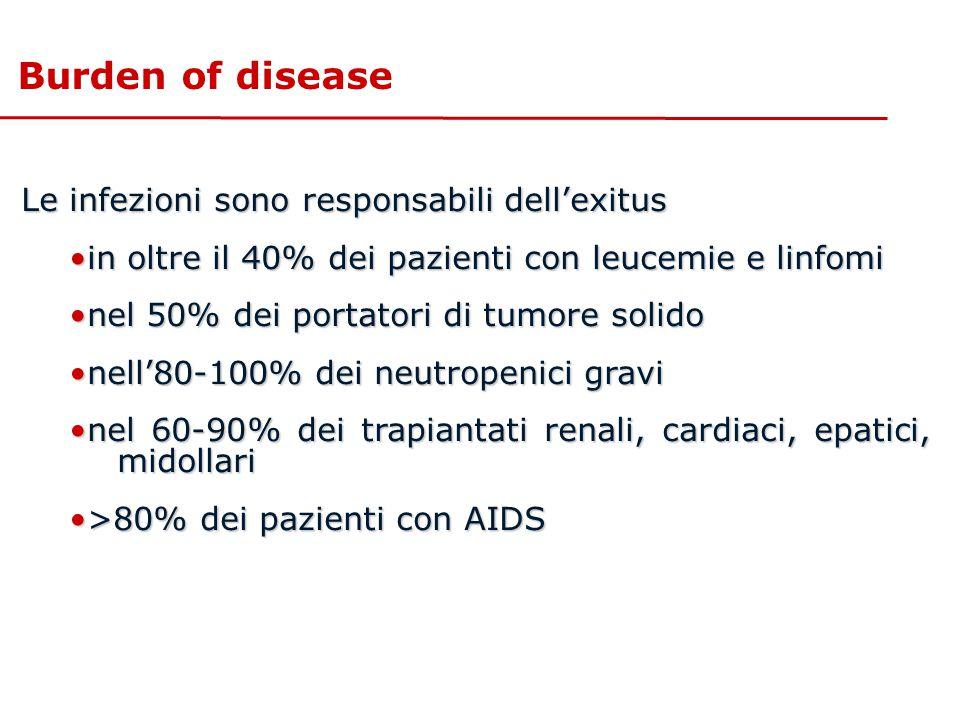 Burden of disease Le infezioni sono responsabili dell'exitus in oltre il 40% dei pazienti con leucemie e linfomiin oltre il 40% dei pazienti con leuce