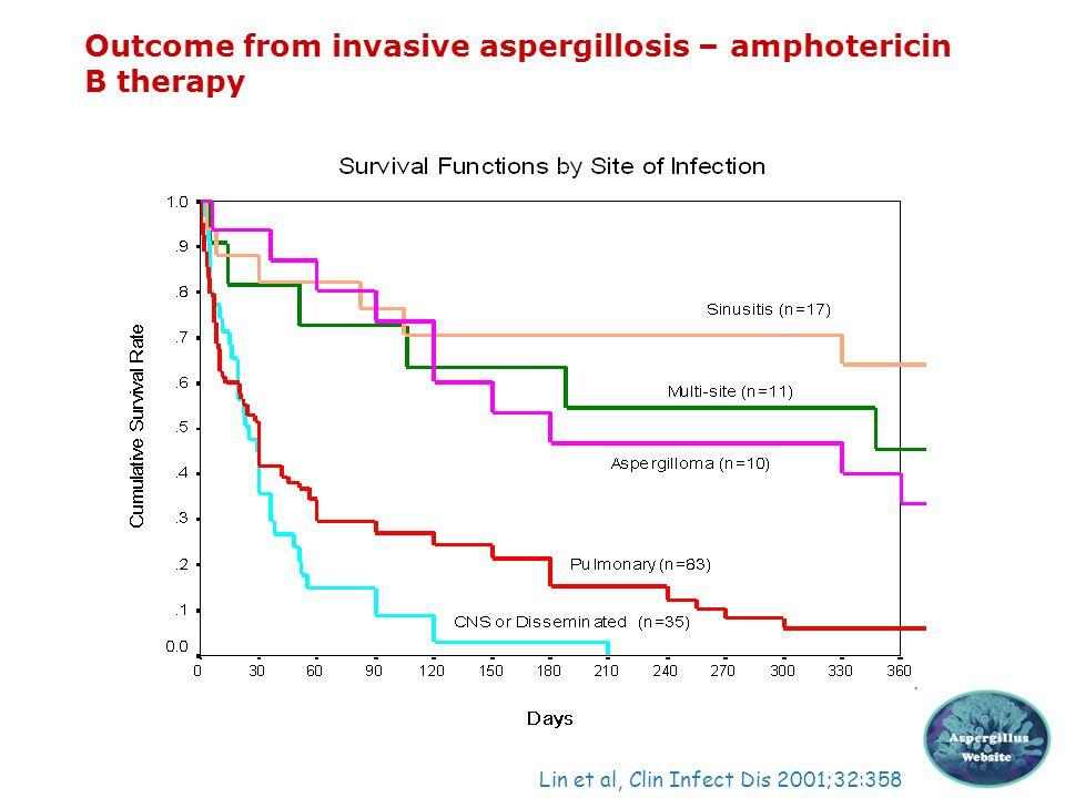 Outcome from invasive aspergillosis – amphotericin B therapy Lin et al, Clin Infect Dis 2001;32:358