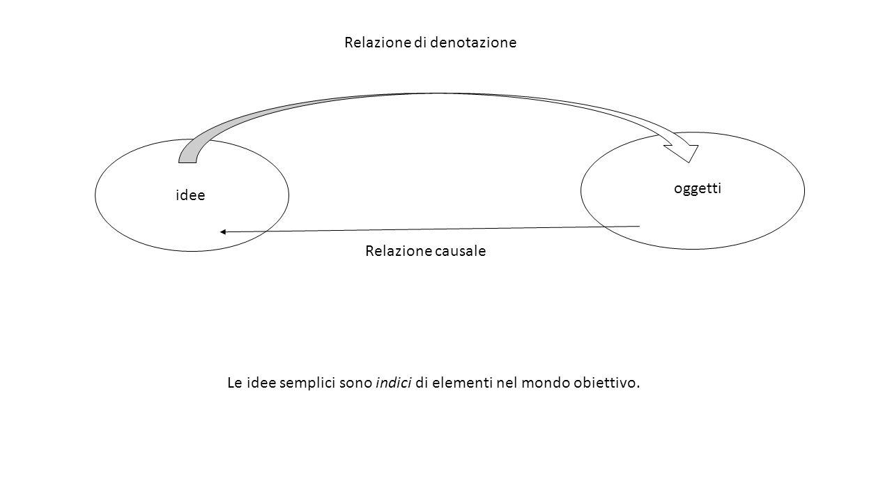 idee oggetti Relazione causale Relazione di denotazione Le idee semplici sono indici di elementi nel mondo obiettivo.