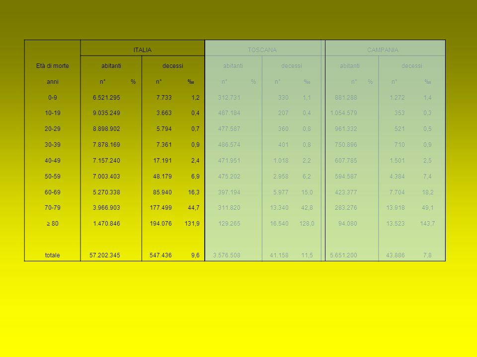 Età di morte ITALIATOSCANACAMPANIA abitantidecessiabitantidecessiabitantidecessi annin°% ‰ % ‰ % ‰ 0-96.521.295 7.7331,2312.731 3301,1881.288 1.2721,4 10-199.035.249 3.6630,4487.184 2070,41.054.579 3530,3 20-298.898.902 5.7940,7477.587 3600,8961.332 5210,5 30-397.878.169 7.3610,9486.574 4010,8750.896 7100,9 40-497.157.240 17.1912,4471.951 1.0182,2607.785 1.5012,5 50-597.003.403 48.1796,9475.202 2.9586,2594.587 4.3847,4 60-695.270.338 85.94016,3397.194 5.97715,0423.377 7.70418,2 70-793.966.903 177.49944,7311.820 13.34042,8283.276 13.91849,1 ≥ 80 1.470.846 194.076131,9129.265 16.540128,094.080 13.523143,7 totale57.202.345 547.4369,63.576.508 41.15811,55.651.200 43.8867,8
