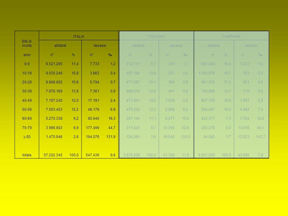 Età di morte ITALIATOSCANACAMPANIA abitantidecessiabitantidecessiabitantidecessi annin°% ‰ % ‰ % ‰ 0-96.521.29511,47.7331,2312.7318,73301,1881.28815,61.2721,4 10-199.035.24915,83.6630,4487.18413,62070,41.054.57918,73530,3 20-298.898.90215,65.7940,7477.58713,43600,8961.33217,05210,5 30-397.878.16913,87.3610,9486.57413,64010,8750.89613,37100,9 40-497.157.24012,517.1912,4471.95113,21.0182,2607.78510,81.5012,5 50-597.003.40312,248.1796,9475.20213,32.9586,2594.58710,54.3847,4 60-695.270.3389,285.94016,3397.19411,15.97715,0423.3777,57.70418,2 70-793.966.9036,9177.49944,7311.8208,713.34042,8283.2765,013.91849,1 ≥ 80 1.470.8462,6194.076131,9129.2653,616.540128,094.0801,713.523143,7 totale57.202.345100,0547.4369,63.576.508100,041.15811,55.651.200100,043.8867,8
