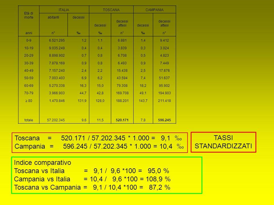 Età di morte ITALIATOSCANACAMPANIA abitantidecessi decessi attesidecessi decessi attesi annin°‰‰ ‰ 0-96.521.2951,21,16.8811,49.412 10-199.035.2490,4 3