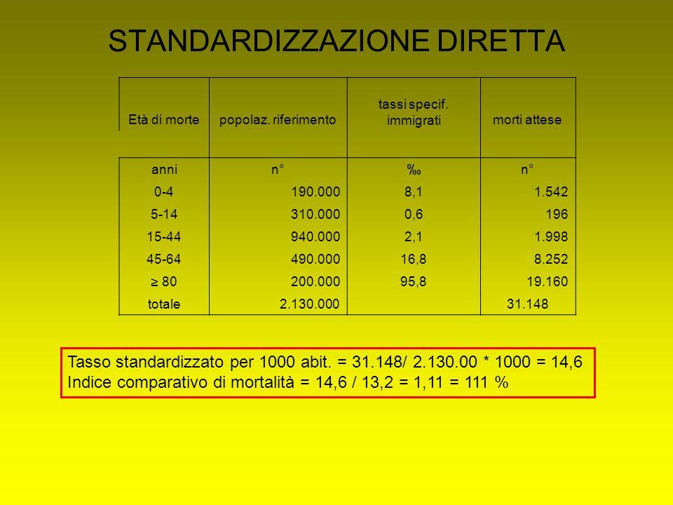 STANDARDIZZAZIONE DIRETTA Tasso standardizzato per 1000 abit. = 31.148/ 2.130.00 * 1000 = 14,6 Indice comparativo di mortalità = 14,6 / 13,2 = 1,11 =
