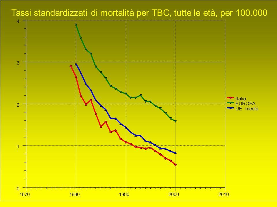 0 1 2 3 4 19701980199020002010 Italia EUROPA UE media Tassi standardizzati di mortalità per TBC, tutte le età, per 100.000
