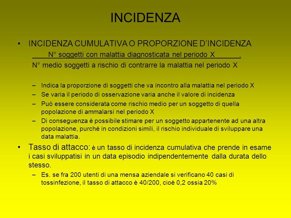 INCIDENZA INCIDENZA CUMULATIVA O PROPORZIONE D'INCIDENZA N° soggetti con malattia diagnosticata nel periodo X.
