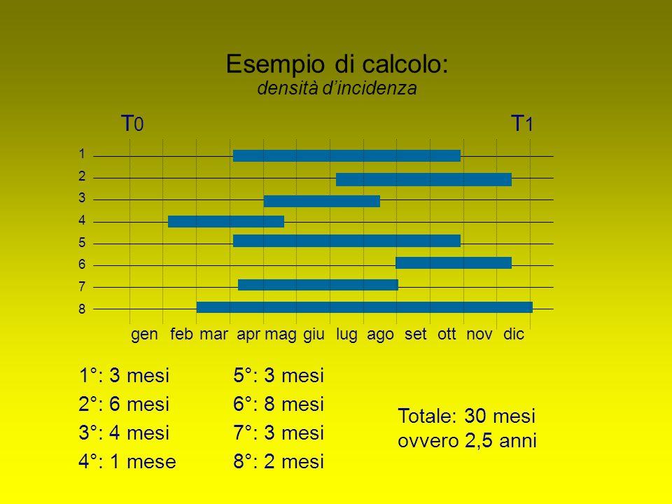 T0T0 T1T1 genfebmaraprmaggiulugagosetottnovdic 1 2 3 4 5 6 7 8 1°: 3 mesi 2°: 6 mesi 3°: 4 mesi 4°: 1 mese 5°: 3 mesi 6°: 8 mesi 7°: 3 mesi 8°: 2 mesi Totale: 30 mesi ovvero 2,5 anni Esempio di calcolo: densità d'incidenza