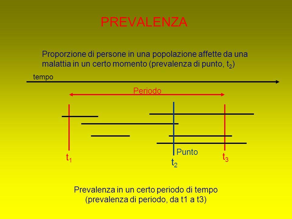 PREVALENZA Proporzione di persone in una popolazione affette da una malattia in un certo momento (prevalenza di punto, t 2 ) Periodo Punto t1t1 t2t2 t3t3 Prevalenza in un certo periodo di tempo (prevalenza di periodo, da t1 a t3) tempo