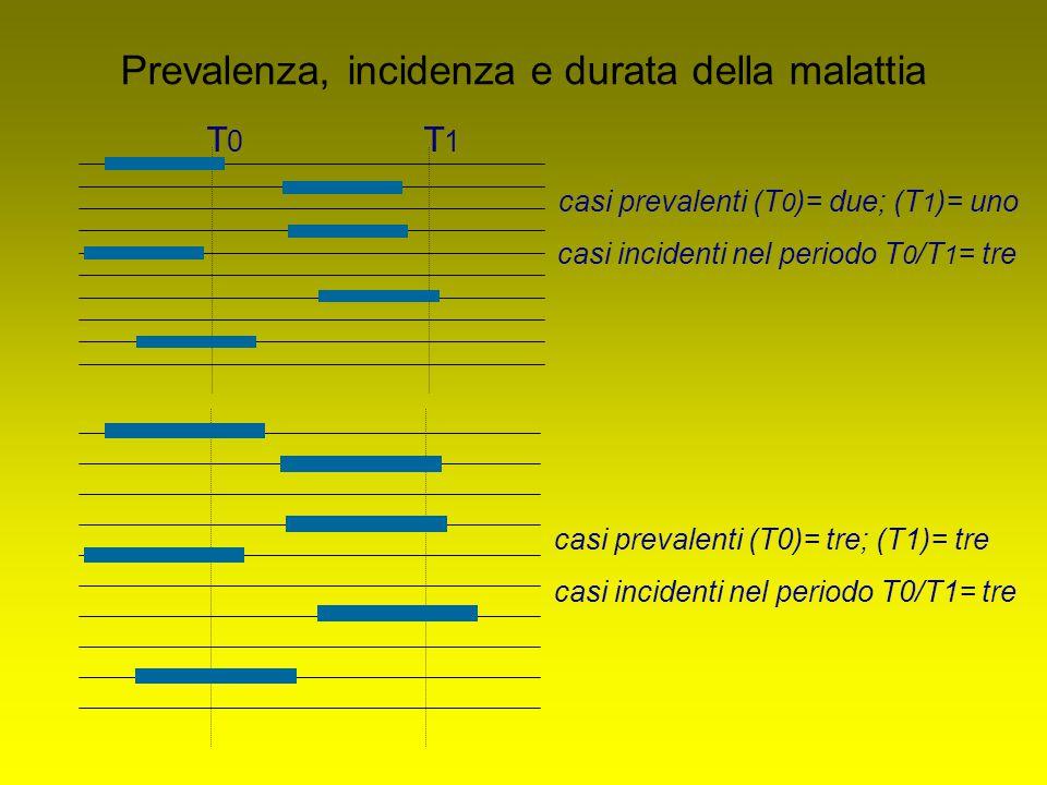Prevalenza, incidenza e durata della malattia casi prevalenti (T 0 )= due; (T 1 )= uno casi incidenti nel periodo T 0 /T 1 = tre T0T0 T1T1 casi prevalenti (T0)= tre; (T1)= tre