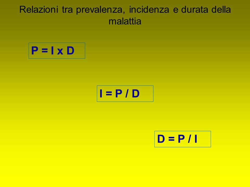 P = I x D Relazioni tra prevalenza, incidenza e durata della malattia I = P / D D = P / I