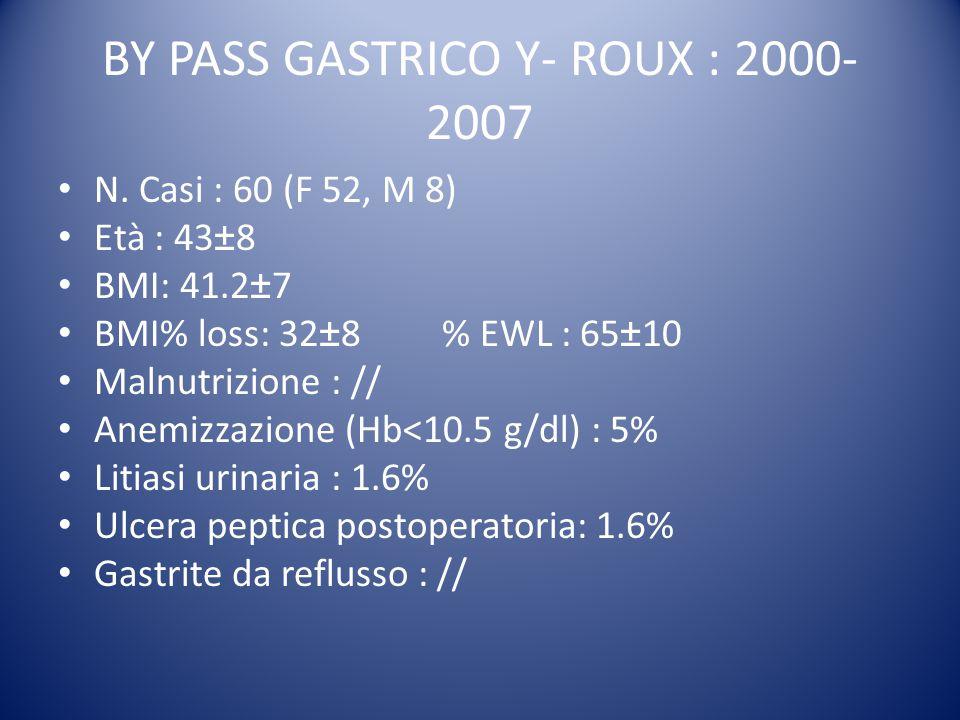 BY PASS GASTRICO Y- ROUX : 2000- 2007 N. Casi : 60 (F 52, M 8) Età : 43±8 BMI: 41.2±7 BMI% loss: 32±8% EWL : 65±10 Malnutrizione : // Anemizzazione (H