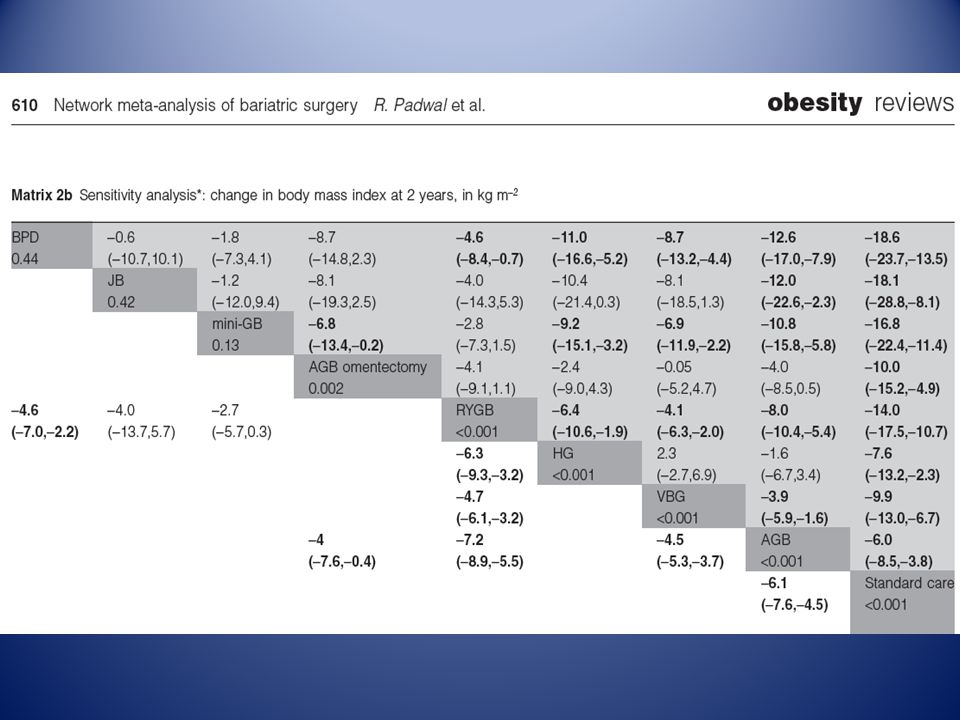 ROUX –EN-Y VERSUS MINI-GASTRIC BYPASS Effetto bariatrico-metabolico WJ Lee, 2012