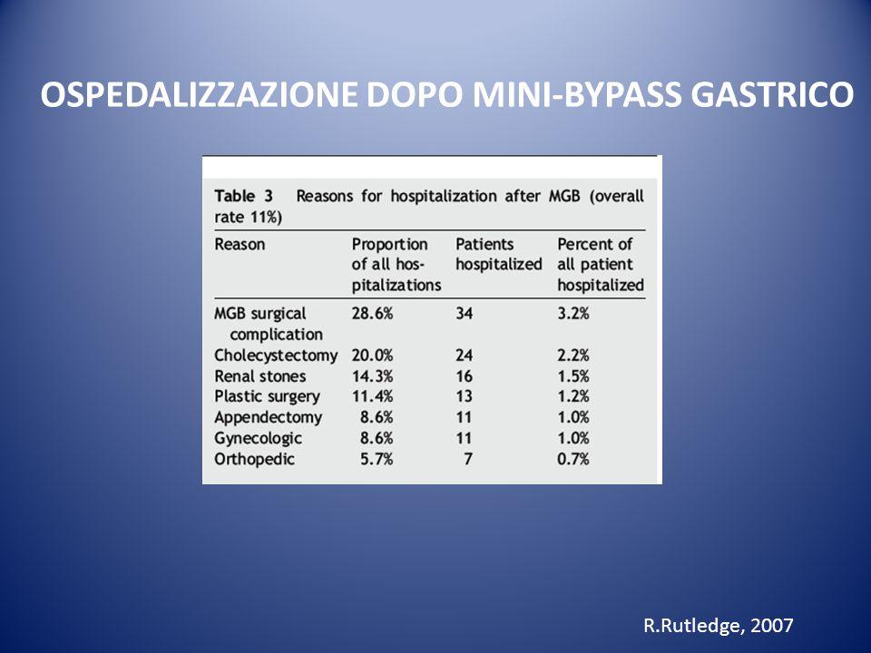 COMPLICANZE DEL MINI BYPASS GASTRICO WH JOHNSON, 2007 Ulcera peptica postoperatoria : 16.6% Malnutrizione : 25% Gastrite da reflusso biliare : 60%
