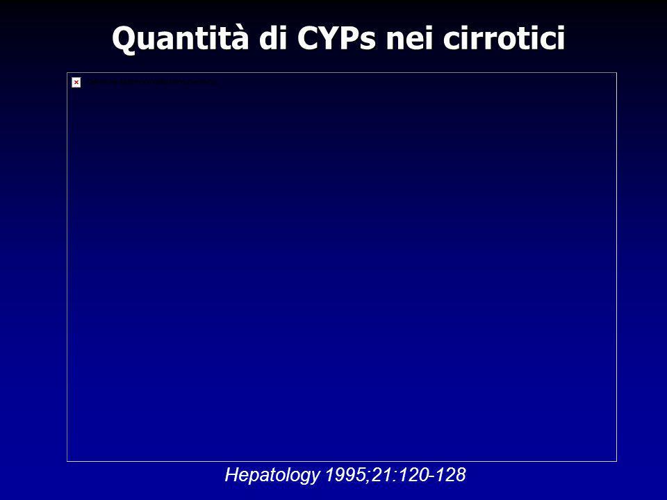 Quantità di CYPs nei cirrotici Hepatology 1995;21:120-128