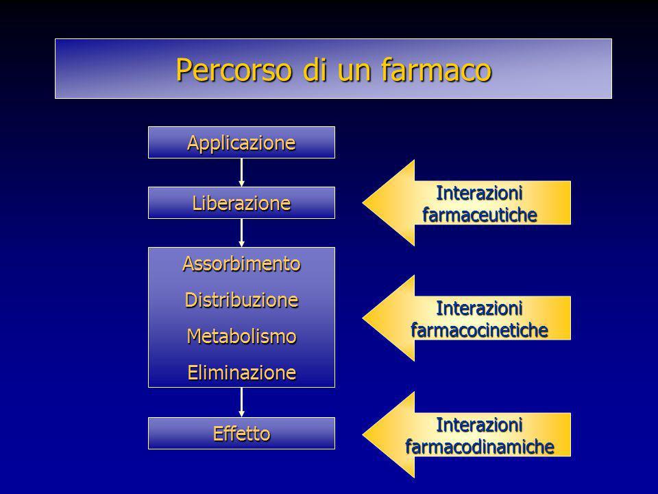 Percorso di un farmaco Applicazione Liberazione AssorbimentoDistribuzioneMetabolismoEliminazione Effetto Interazioni farmaceutiche Interazionifarmacoc