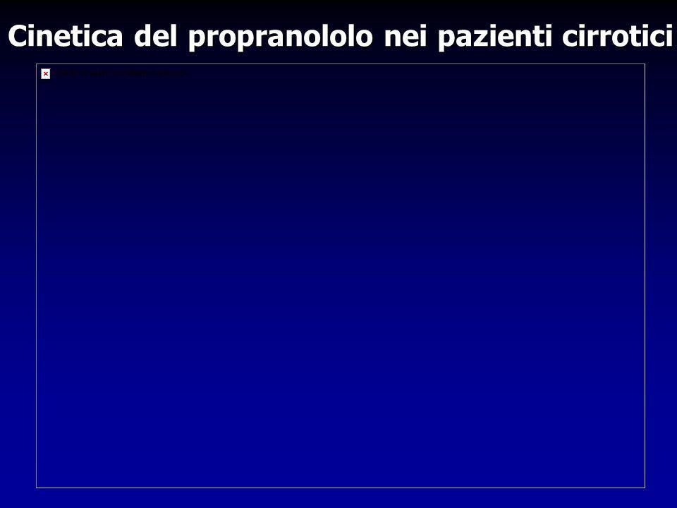 Cinetica del propranololo nei pazienti cirrotici