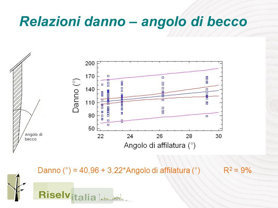 Relazioni danno – angolo di becco Danno (°) = 40,96 + 3,22*Angolo di affilatura (°) R 2 = 9%