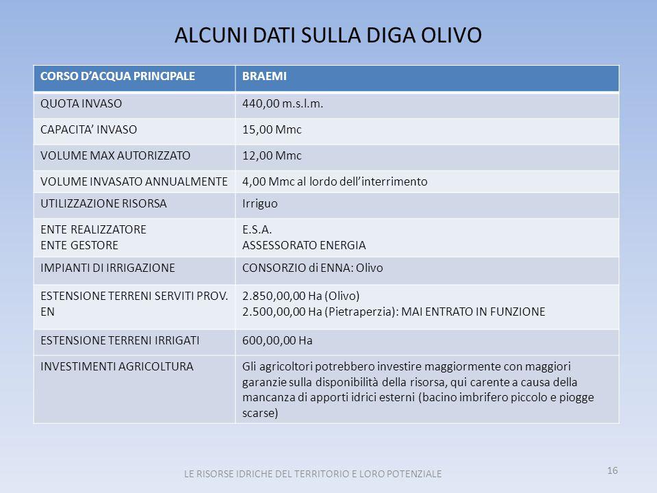 ALCUNI DATI SULLA DIGA OLIVO CORSO D'ACQUA PRINCIPALEBRAEMI QUOTA INVASO440,00 m.s.l.m. CAPACITA' INVASO15,00 Mmc VOLUME MAX AUTORIZZATO12,00 Mmc VOLU