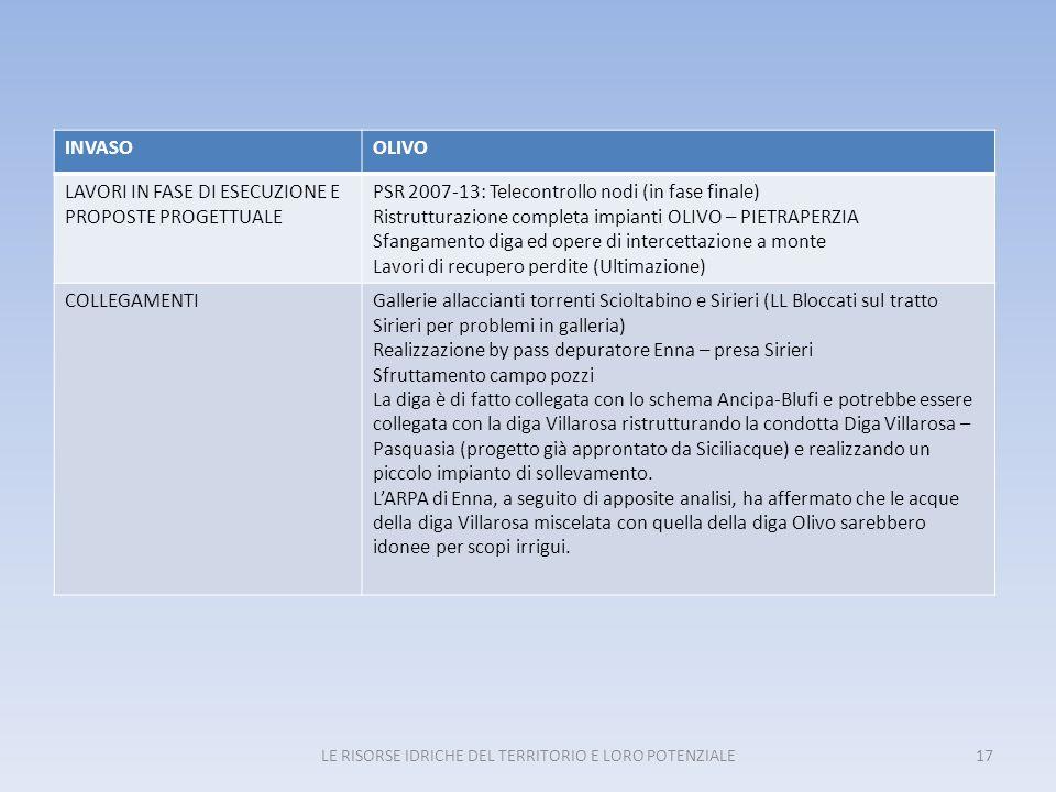 LE RISORSE IDRICHE DEL TERRITORIO E LORO POTENZIALE17 INVASOOLIVO LAVORI IN FASE DI ESECUZIONE E PROPOSTE PROGETTUALE PSR 2007-13: Telecontrollo nodi